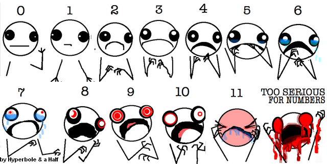 [Image: pain-scale.png]